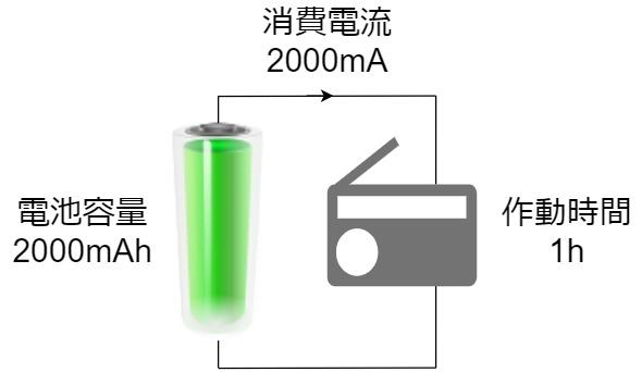 乾電池 充電池 電池容量