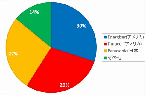 2020年 電池メーカー世界市場シェア
