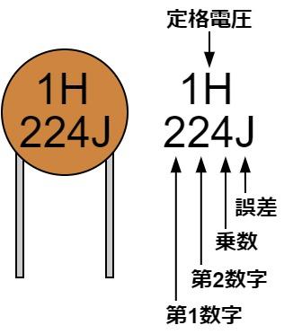 コンデンサ 数字表示 読み方
