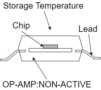 オペアンプ 絶対最大定格 保管温度範囲