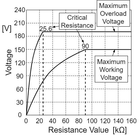 抵抗 定格 最高過負荷電圧