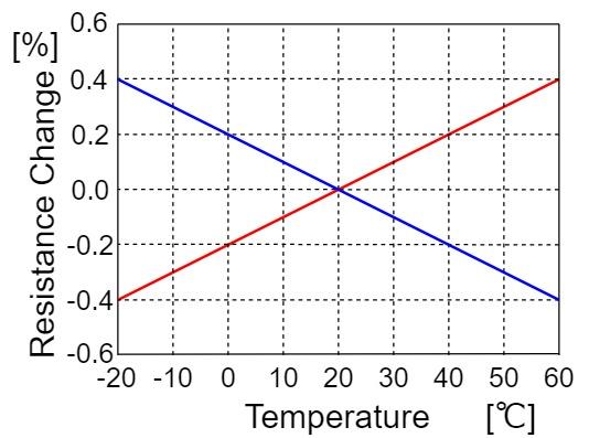 抵抗 定格 抵抗温度係数
