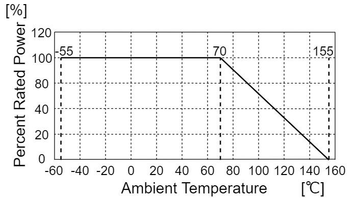 抵抗 定格 負荷軽減曲線 周囲温度