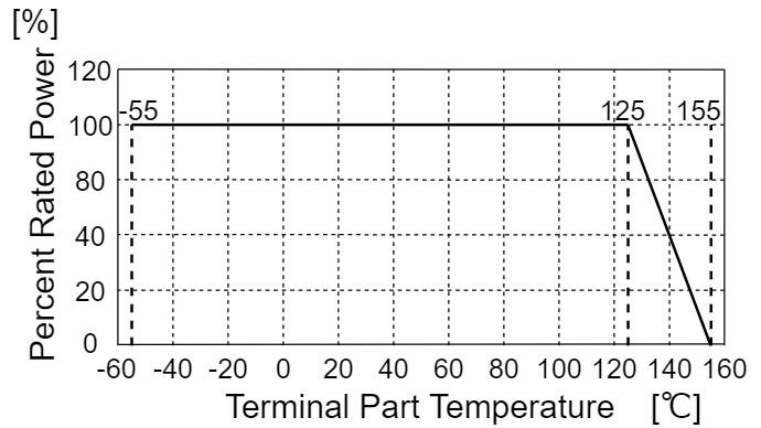 抵抗 定格 負荷軽減曲線 端子部温度