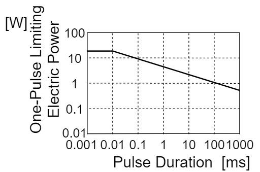 抵抗 定格 ワンパルス限界曲線(ワンパルス限界電力)